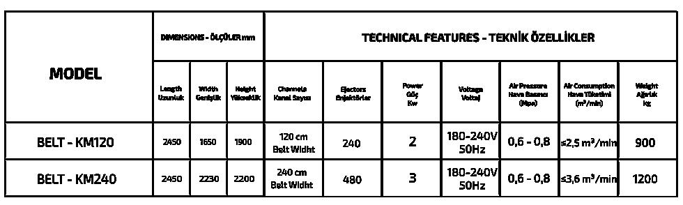 SORTON - BELT-KM SERIES özellikleri