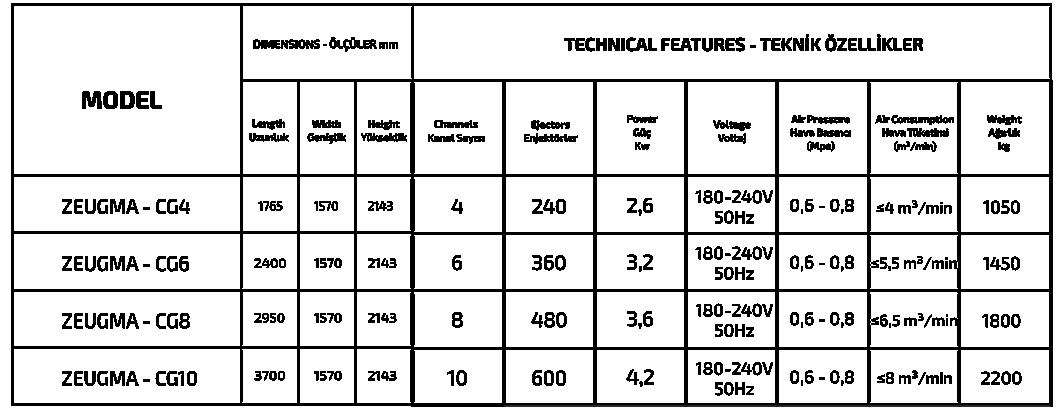 SORTON - ZEUGMA CG SERIES özellikleri