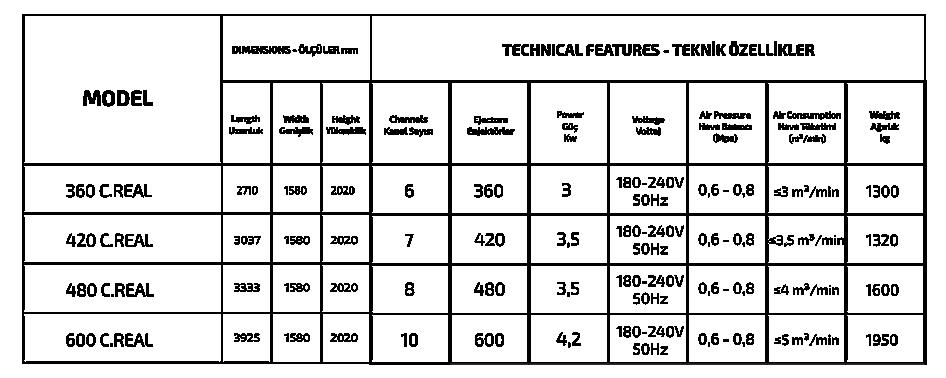 SORTON - C.REAL SERIES özellikleri
